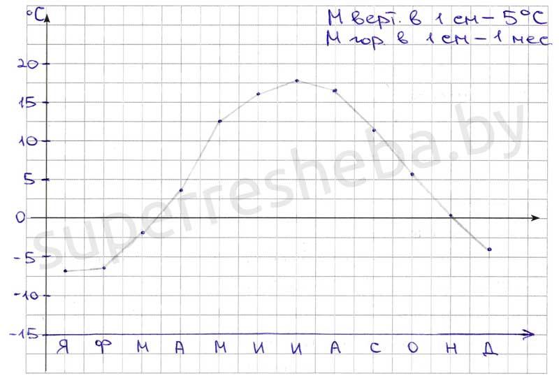 Как определить годовую амплитуду температуры как вычислить ...